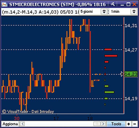 9ab7a2ea73 Trading System direttamente sui grafici